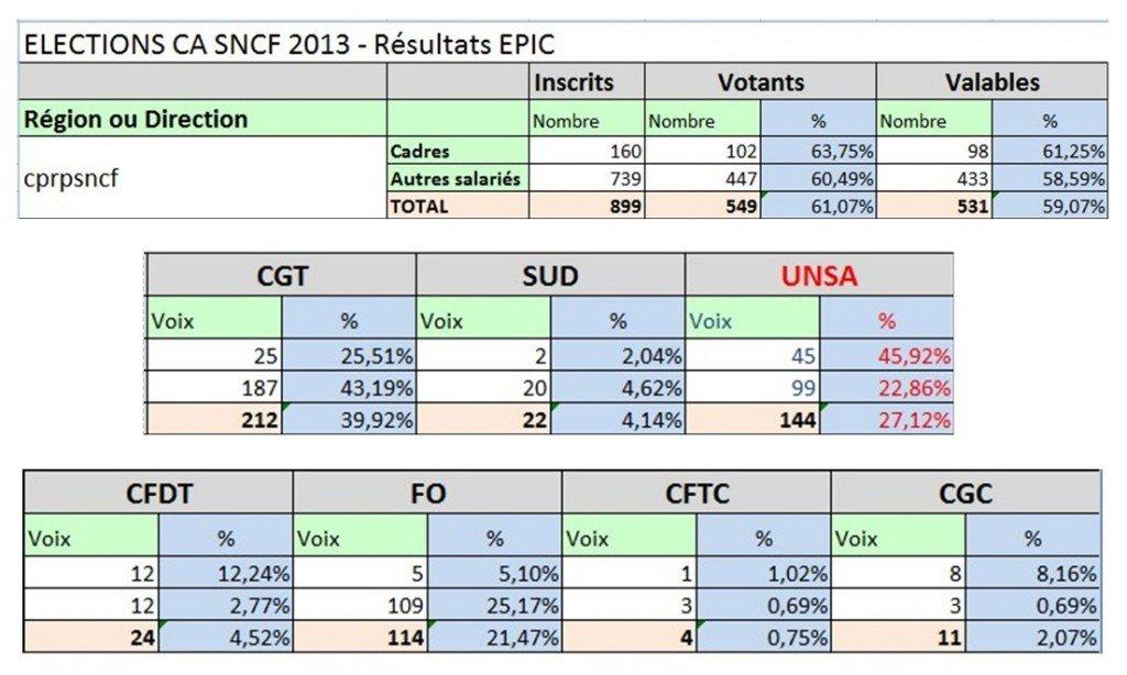 Résultats élections CA 2013 à la CPR resultats-elections-ca